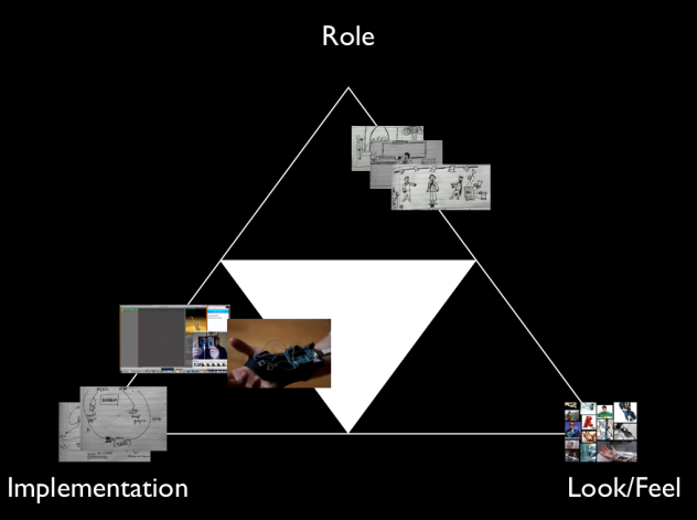 porotype diagram